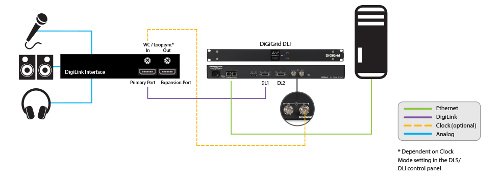 Integrating Avid Hardware Devices with the SoundGrid Studio System