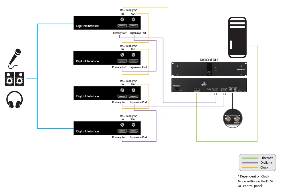 Integrating Multiple Avid Hardware Devices with the SoundGrid Studio System Using Any DAW
